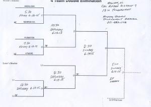 Bracket for the 12-and-under District 7 Cal Ripken tournament at Tom Byrne Park.